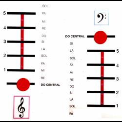 Thermomètre musical