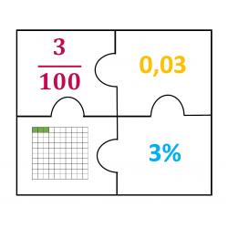 Association pourcentage-décimale-fraction