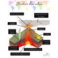 Terre et volcan