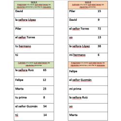 Cuántos años en español Activité orale