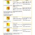 Les classes grammaticales variables et invariables