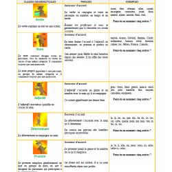 Les classes grammaticales / test