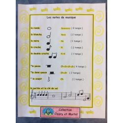 Les notes de musique - Affiche