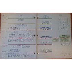 Ligne du temps des verbes et leur conjugaison