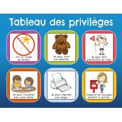 Le tableau des privilèges