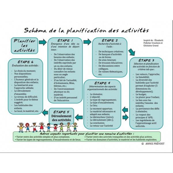 Schéma de la planification des activités