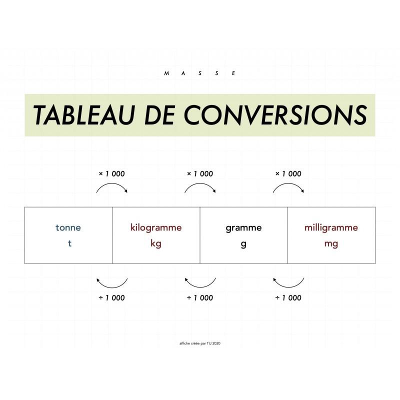 Affiches Tableaux De Conversions