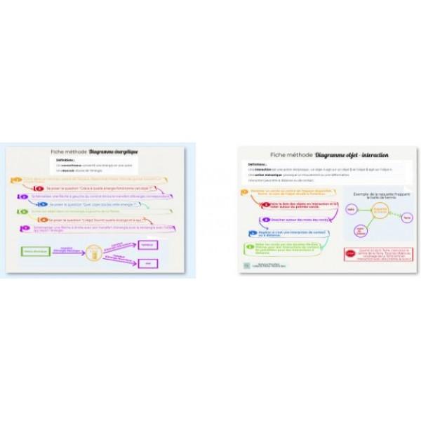 diagramme énergétique et objet-interactions