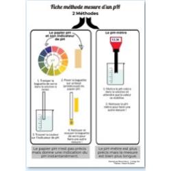 Mesurer un pH