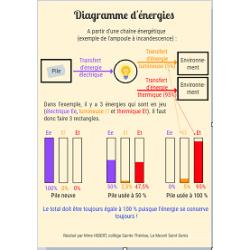 Diagramme d'énergies