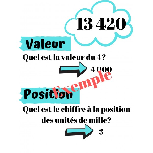 Affiche (Valeur, Position, Décomposition)