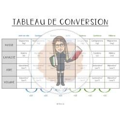 Tableau de conversion