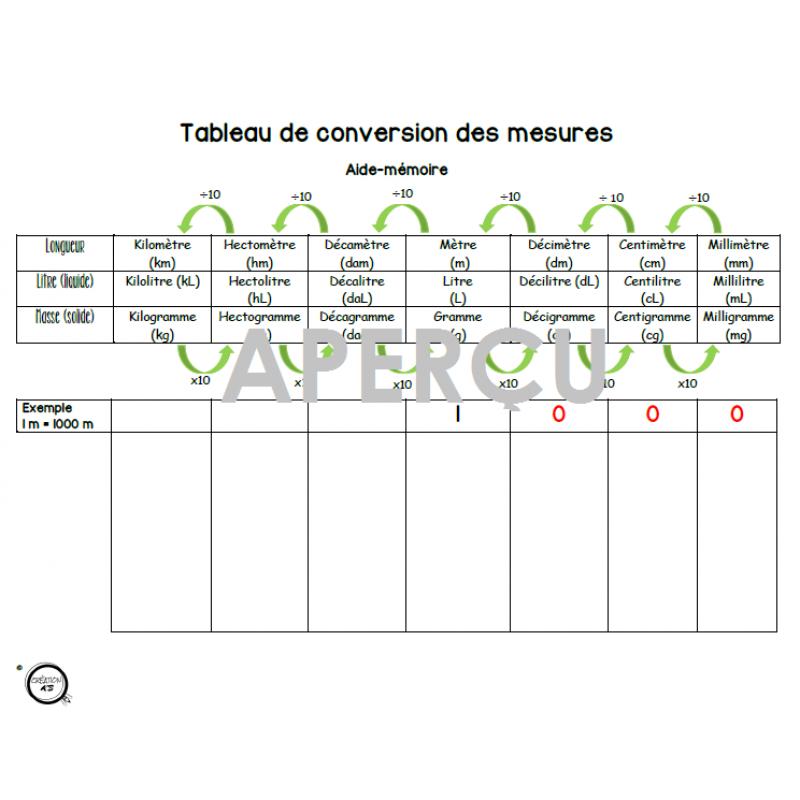 Remarquable Tableau de conversion des mesures CE-67