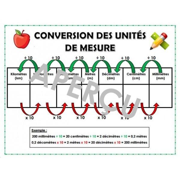 Tableau de conversion des unités de mesure
