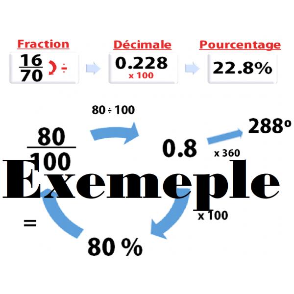 Affiche - Cycle pourcentage, fraction, décimal