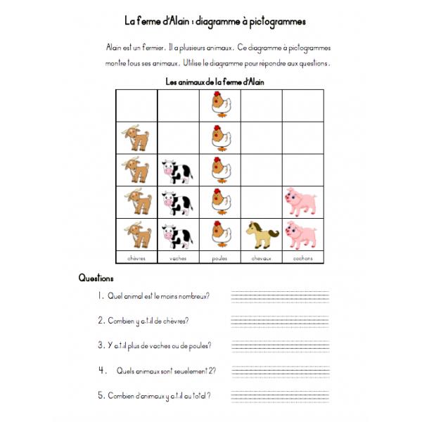 Diagramme à pictogrammes