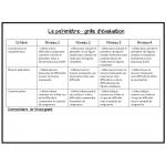 Cartes à tâches : Le périmètre