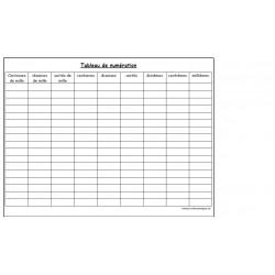Tableaux de numération et conversion