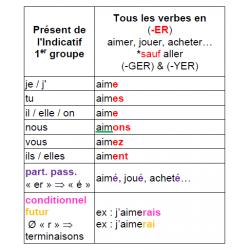 Conjugaisons Simplifiées: Présent Passé Futur Cond
