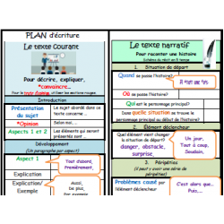 Structure du texte narratif et courant - Plan