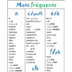 Mots fréquents – corriger l'orthographe
