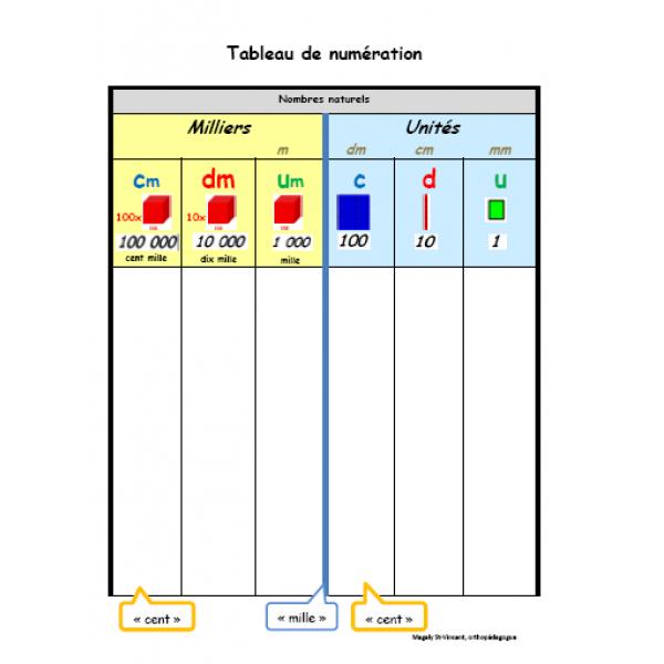 Tableau de numération - 2e cycle