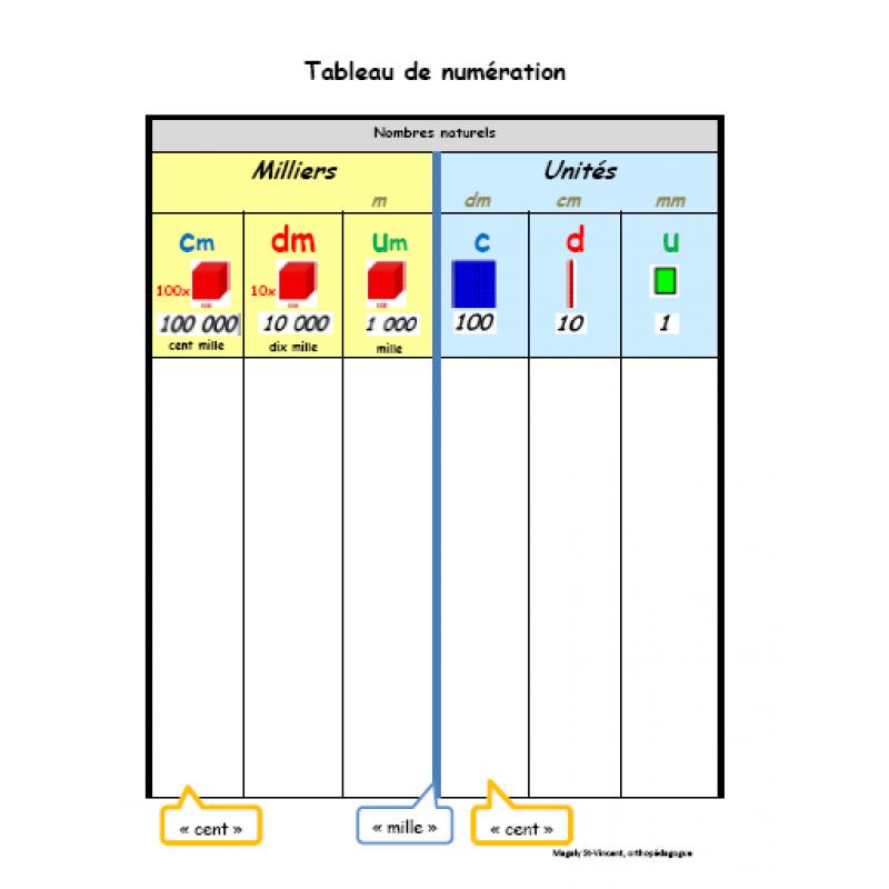 Tableau De Numeration 2e Cycle