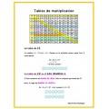 Tables de multiplication - Stratégies