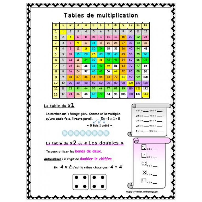 Tables De Multiplication Strategies