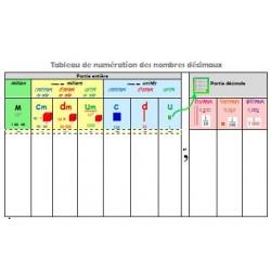 Tableau de numération - 3e cycle
