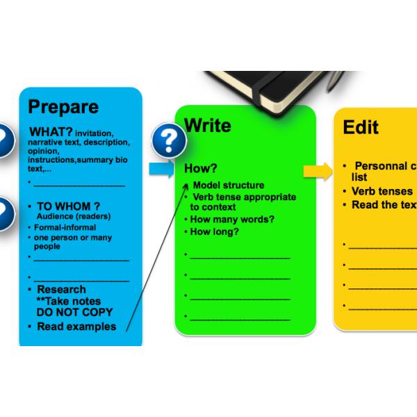 Aide mémoire processus d'écriture