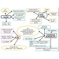 Carte conceptuelle des fonctions syntaxiques