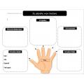 Schéma narratif, plan écriture, 5 sens